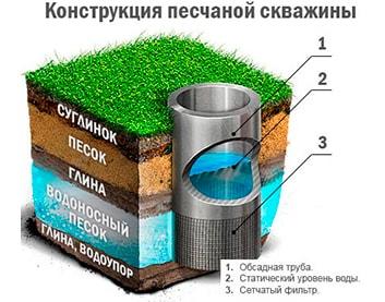Песчаная скважина (или фильтровая) в Ляховичах под ключ